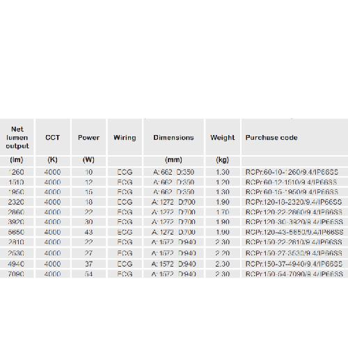 Laevalgusti Mareli RC-PRIME-LED-tööstusvalgusti data sheet 2