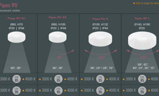 Süvisvalgusti Pipes RV XC, 6W/690lm LED, 3000K