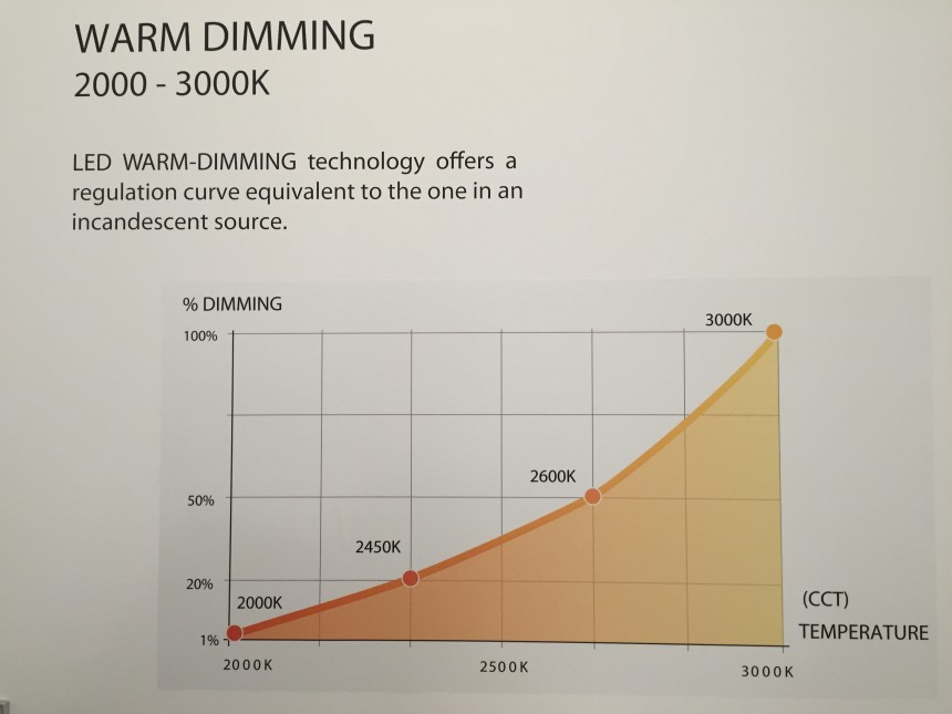 warm dimming